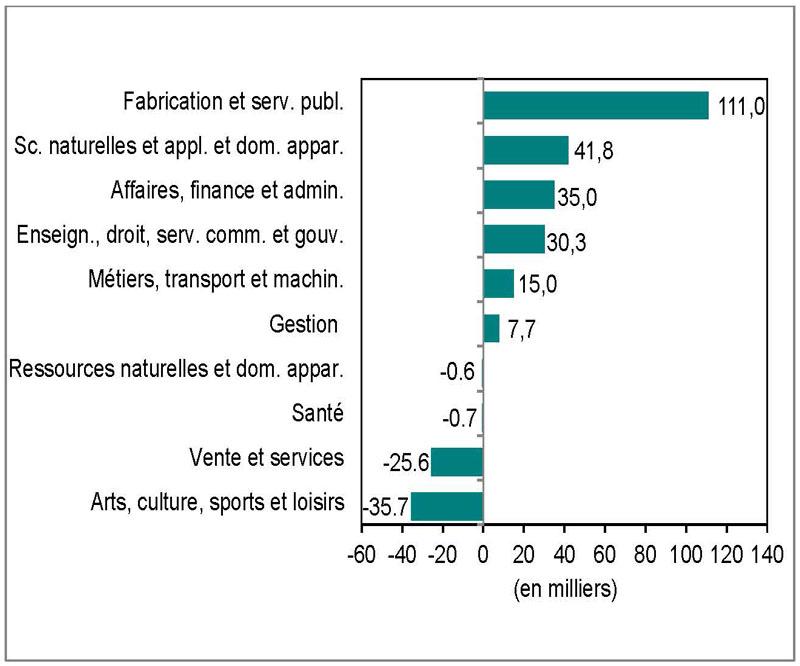 Graphique 5 (graphique à barres)