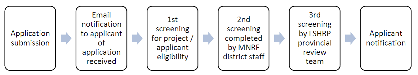 A graph showing the process of how applications will be reviewed from submission to final applicant notification.