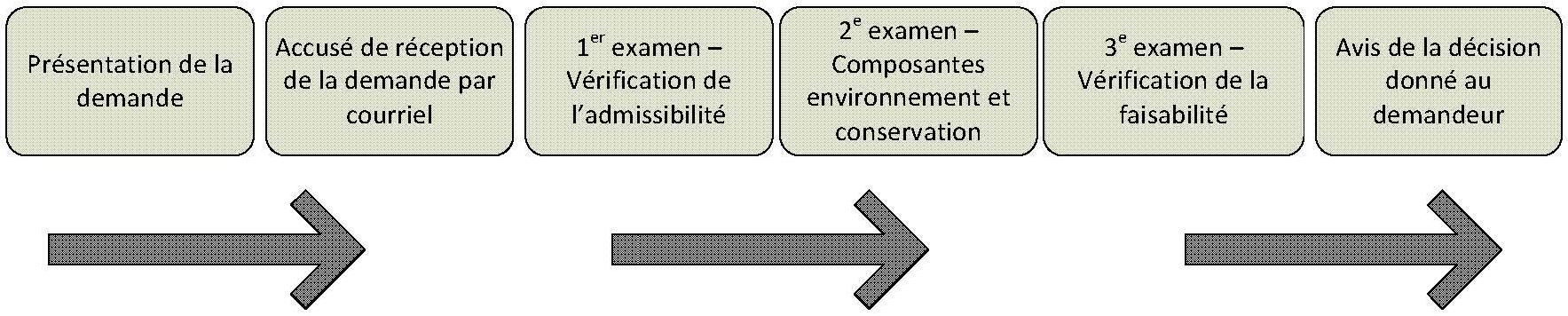 Une image montrant le processus de la façon dont les demandes seront examin&eacutees de la soumission à l'avis final du requérant.