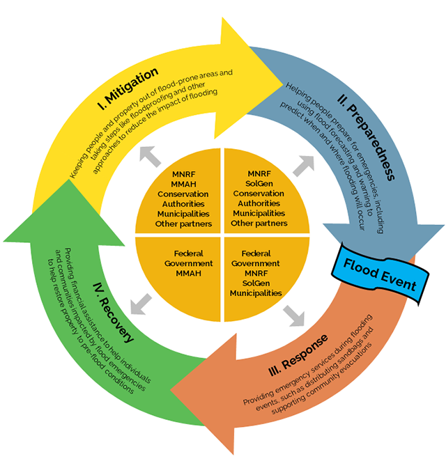 A diagram of the 4 out of the 5 pillars of emergency management: mitigation, preparedness, response and recovery shown as a cycle and the roles and responsibilities of ministries, agencies and partners.