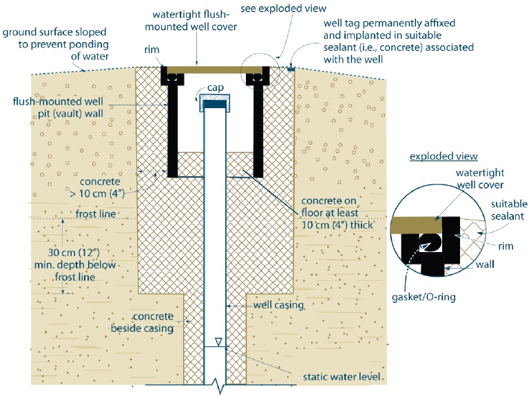 Well Pit Wiring Diagram - Wiring Diagram Source Water Well Electrical Diagram Schematic on
