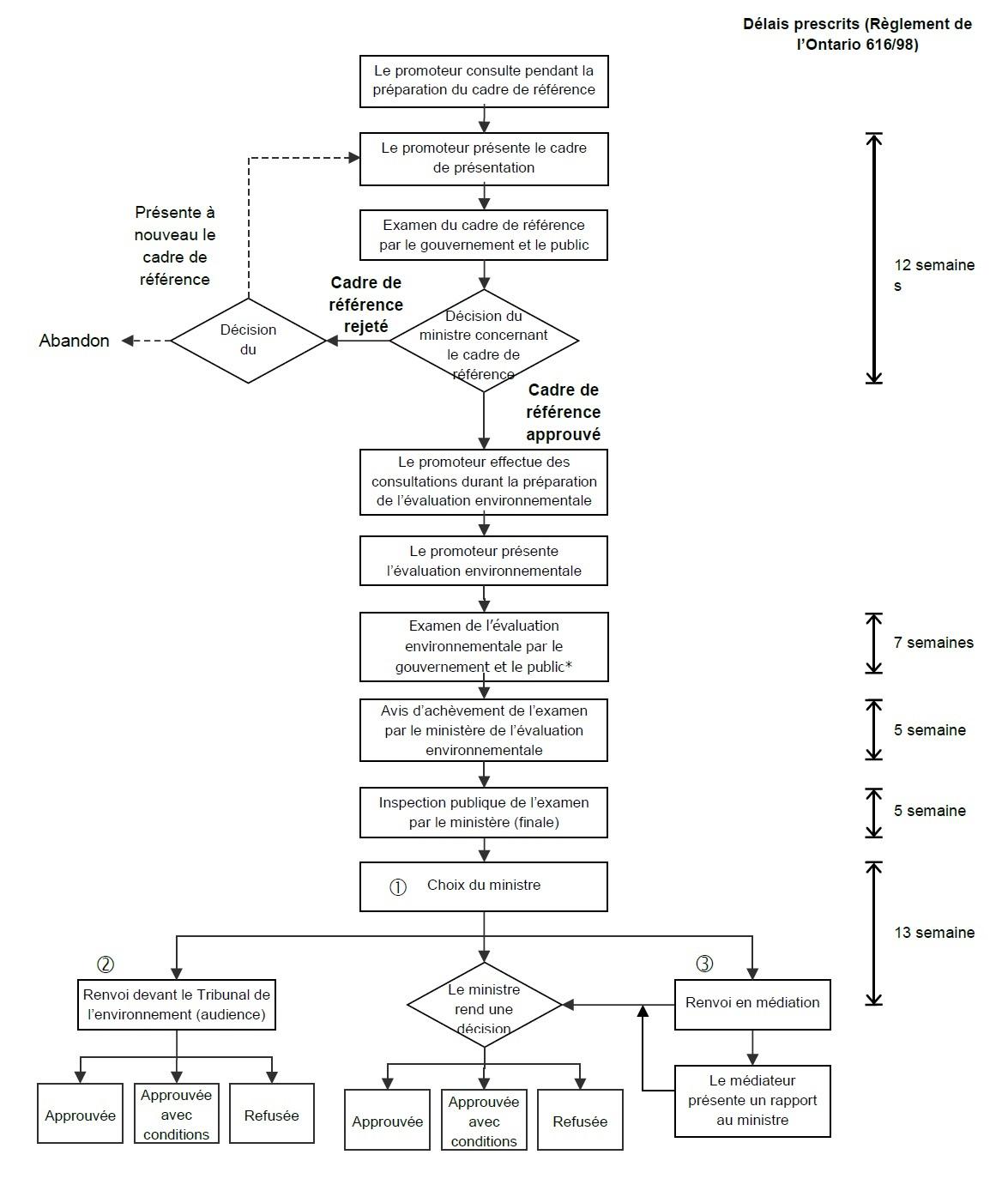 Figure a1 est un organigramme du processus d' évaluation environnementale qui est décrit ci-dessous.