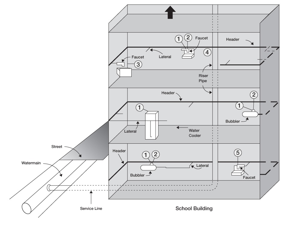 The image depicts a three-storey school building that is attached to the municipal water system by a single branch line. This pipe enters the ground floor of the establishment where it connects to a collector which feeds a rising fountain to its left and a tap to its right. It goes up to the 2<sup>nd</sup> floor where the collector pipe feeds a water cooler to its left and a rising fountain to its right. The pipe then passes to the 3rd stage where 2 valves are connected in series to the collector to its left. The image shows the 5 sampling locations on the 3 floors of the facility to each component attached to the plumbing.