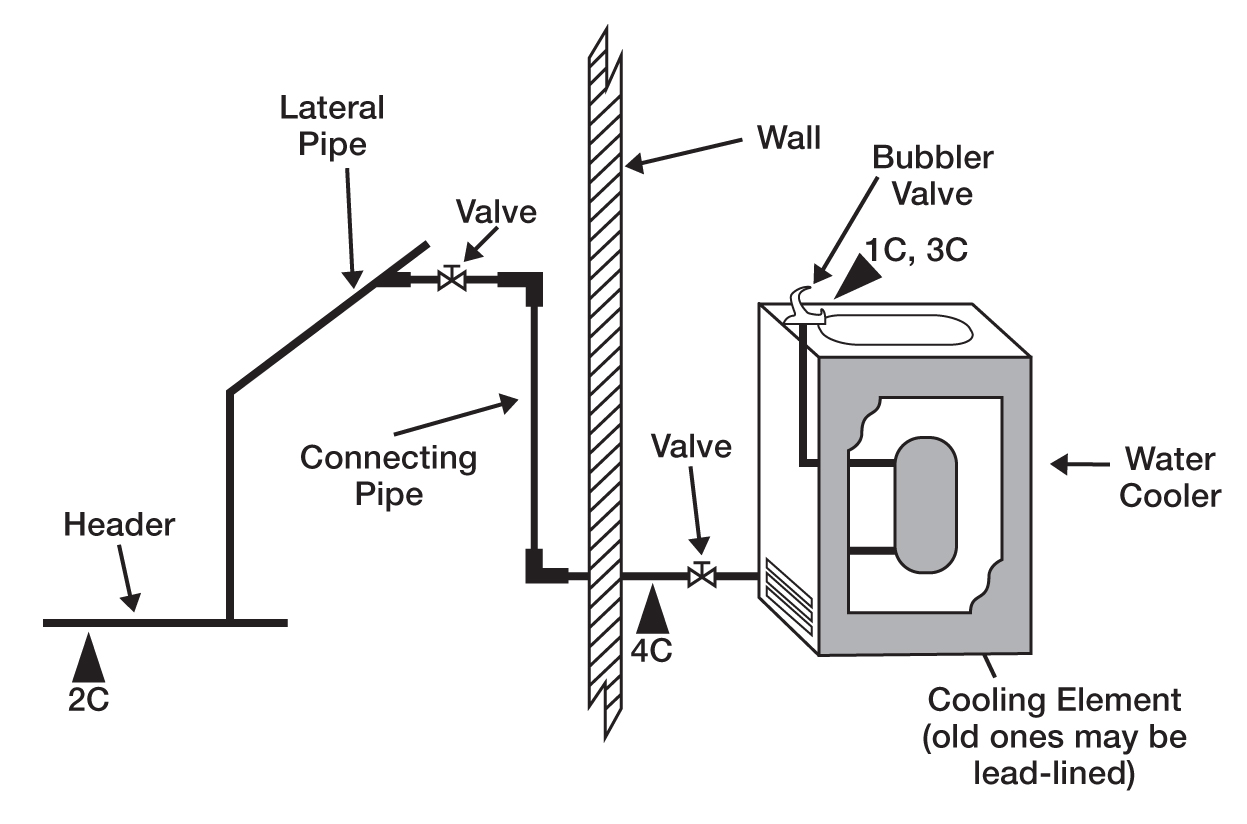 Identify And Control Excess Lead In Drinking Water Schools Cooling Valve Wiring Diagram A Cross Flow Of Jet With Cooler Wall Connection Pipes