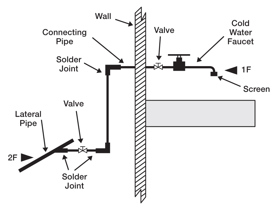 A cross-sectional diagram of a cold water faucet and wall connection lines that feeds it. The secondary pipe passes behind the wall through 2 soldered joints, one valve, another soldered joint, and then passes through the wall with a connection line that passes through another valve before reaching the valve. The valve tip is equipped with a filter. The image shows 2 sampling locations: the first (2f) located on the pipe of the secondary pipe before the first seal, the second (1f) at the tip of the tap.