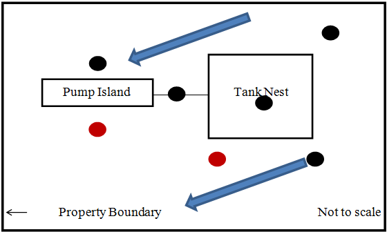 Figure showing monitoring wells location downgradient from tank nest and pump island locations with 2 wells exceeding the applicable standards.
