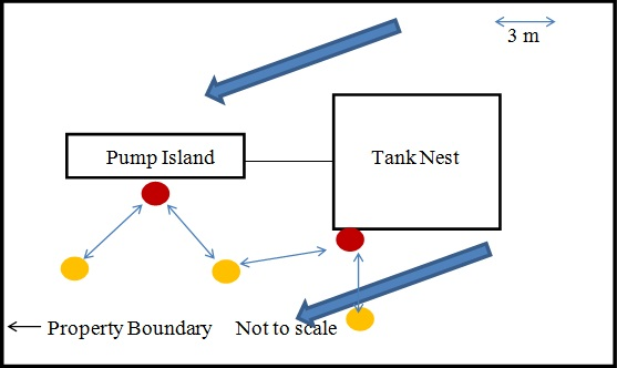 Figure showing monitoring wells location downgradient from tank nest and pump island locations with the added wells to satisfy the investigation requirements.