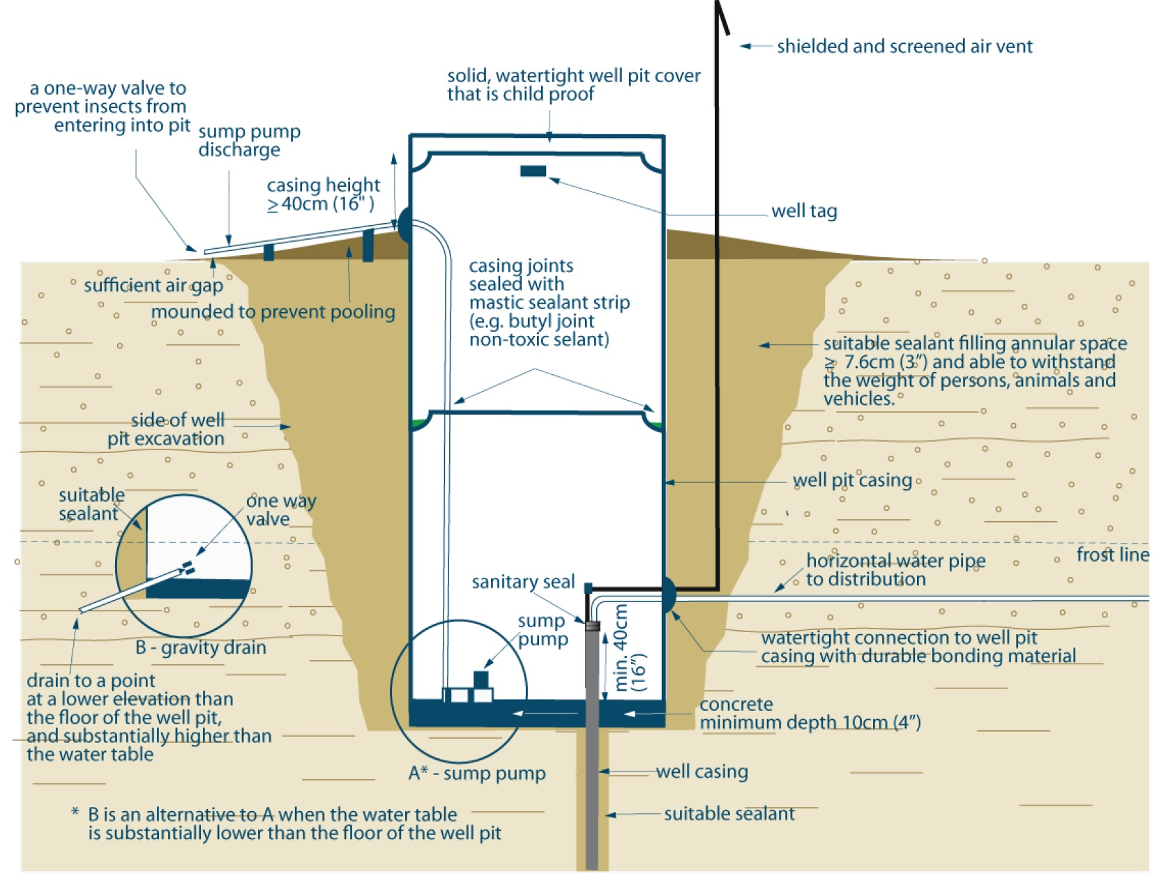 Techical Bulletin Wells Regulation Completing The Structure Of French Drain To Sump Pump Diagram See Text Below For Description