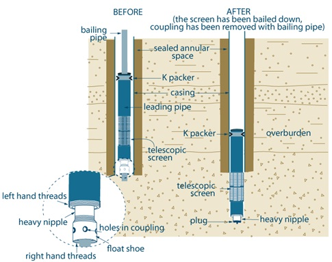 5  Constructing, Casing and Covering the Well | Ontario ca