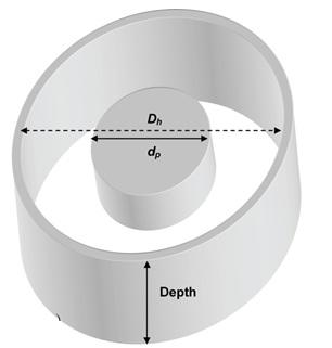 Căderea de presiune în spațiul inelar
