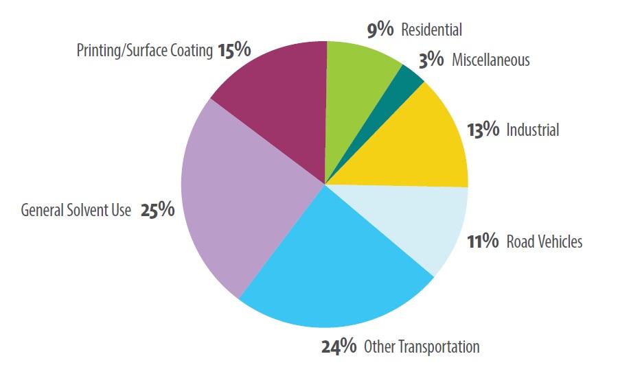 Air Quality In Ontario 2013 Report Ontario