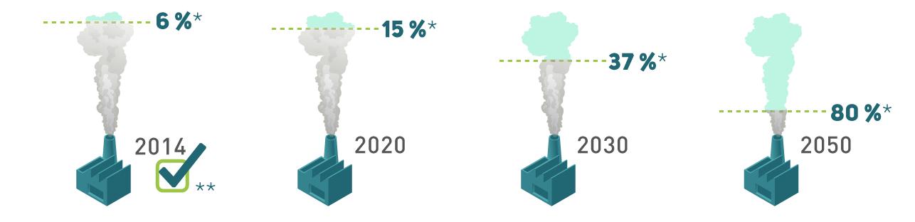 Cette image illustre les objectifs de réduction des émissions de gaz à effet de serre de l'Ontario. L'Ontario visait à réduire ses émissions de 6pour cent en 2014, puis de 15 pour cent d'ici 2020, de 37 pour cent d'ici 2030 et de 80 pour cent d'ici 2050. Selon l'analyse actuelle du Rapport d'inventaire national 2016 d'Environnement et Changement climatique Canada, l'Ontario a déjà atteint son objectif de réduction des émissions de gaz à effet de serre pour 2014.