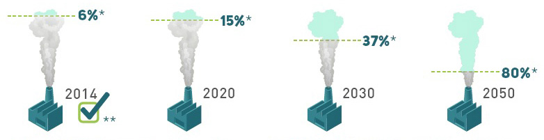 This image depicts Ontario's greenhouse gas reduction targets.  Ontario's targets are to reduce emissions 6 per cent by 2014, 15 per cent by 2020, 37 per cent by 2030, and 80% by 2050.  Based on current analysis from the 2016 National Inventory Report by Environment and Climate Change Canada, Ontario has already met its 2014 greenhouse gas reduction target.