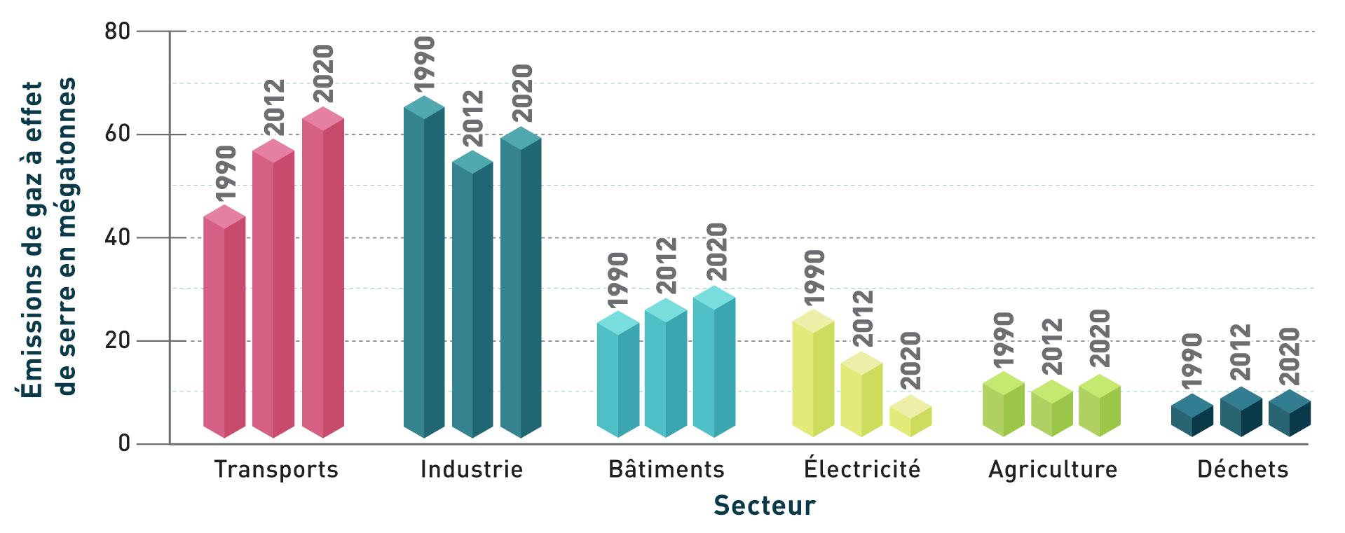 Ce graphique illustre les niveaux d'émissions de gaz à effet de serre pour chaque secteur de l'Ontario sur une période de 30 ans, avec une comparaison des données des années 1990 et 2012 par rapport aux émissions projetées pour l'année 2020. En ce qui concerne les secteurs des transports et des bâtiments, les niveaux d'émissions ont continué d'augmenter, tandis que le secteur de l'électricité affiche une diminution pour la même période. Les émissions du secteur des industries ont été les plus élevées en 1990, avec une diminution en 2012, suivies d'une légère augmentation projetée pour 2020. Les émissions des secteurs de l'agriculture et des déchets apparaissent stables de 1990 à 2020.