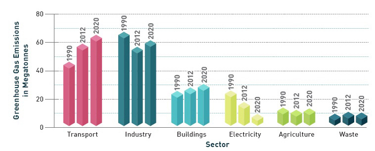 This graph shows the greenhouse gas emission levels for each sector in Ontario over 30 years, with data from the years 1990 and 2012 compared to forecasted emissions for the year 2020.  For the Transportation and Buildings sectors, emission levels have continued to increase, while the Electricity sector shows a decline over the time period.  The Industry sector emissions were highest in 1990, with a decline in 2012, and is followed by a slight increase projected for 2020.  The Agriculture and Waste sectors are shown to remain steady from 1990 to 2020.