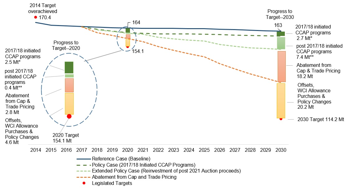 4b30e49ad05 Figure 5 provides greenhouse gas emission projections in Ontario out to  2030. The scenarios include