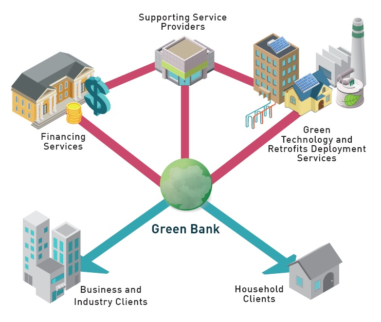 b93d8339 This image shows the high-level functionality of the Ontario Green Bank. By  working