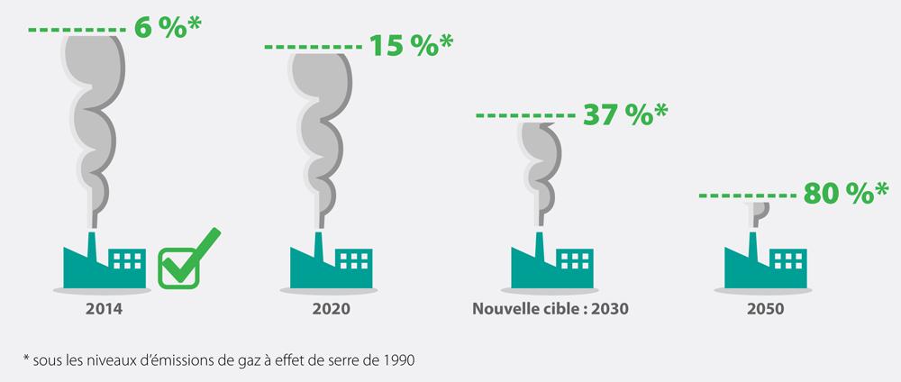 Ce graphique illustre les objectifs de réduction des gaz à effet de serre de l'Ontario fixés à 15pour cent des niveaux de 1990 d'ici 2020, 37 pour cent d'ici 2030 et 80 pour cent d'ici 2050.