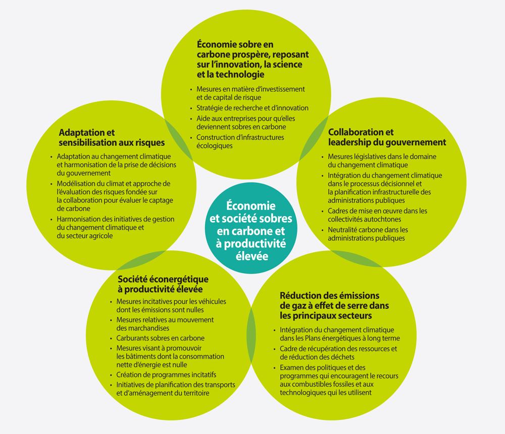 Graphique illustrant les cinq domaines de transformation abordés dans la stratégie sur le changement climatique : 1. 1.Économie sobre en carbone prospère reposant sur l'innovation, la science et la technologie; 2. Collaboration et leadership du gouvernement; 3. Société écoénergétique à productivité élevée; 4. Réduction des émissions des gaz à effet de serre dans les principaux secteurs d'activité; 5. Adaptation et prospérité malgré le changement climatique