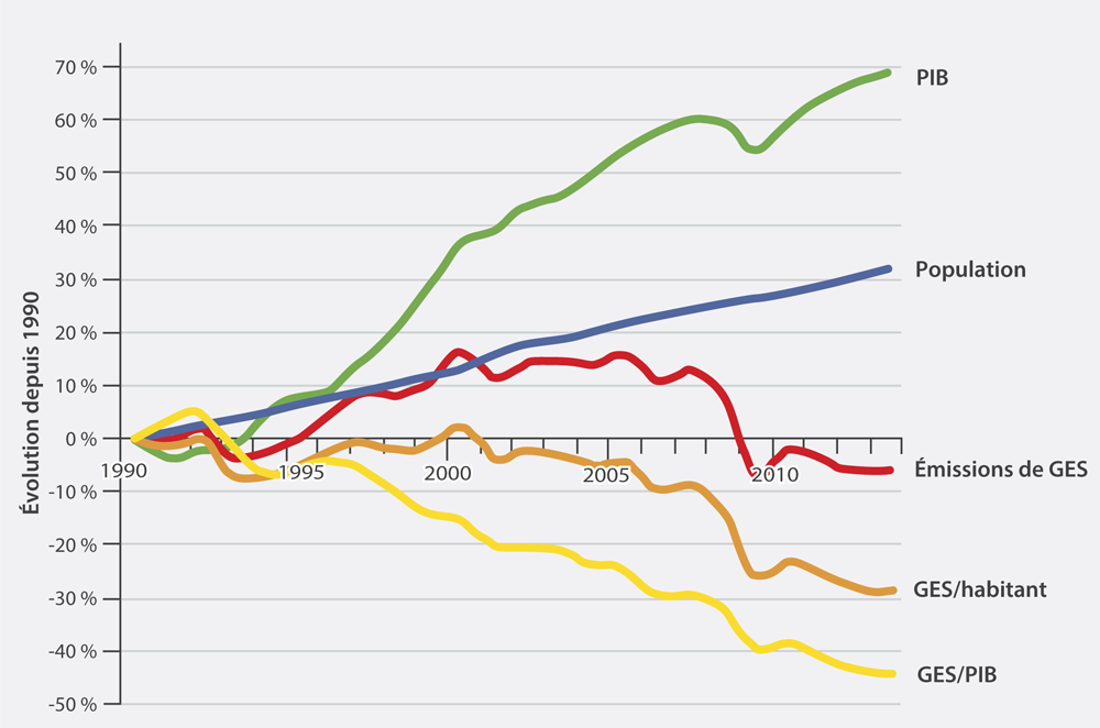 A graph showing from 1990–2012, Ontario's emissions fell by 5.9%; and compares this with Ontario's Gross Domestic Product. Emissions grew from 1990 to the early 2000s, then stabilized and declined in recent years. Improved energy efficiency, the changing mix of electricity generation and the shifting composition of Ontario's industrial base are mitigating the impact on greenhouse gas emissions of population and economic growth.