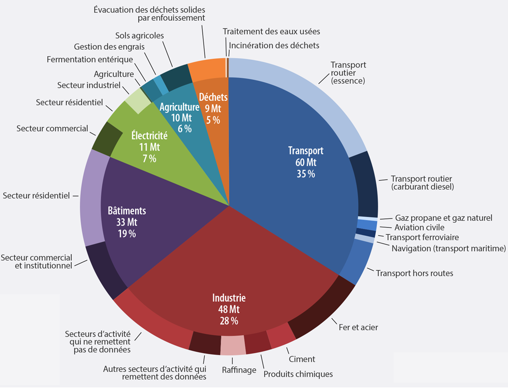 graphique circulaire est divisé en six secteurs. 35% pour les transports (60mégatonnes), 28% pour l'industrie (48mégatonnes), 19% pour les immeubles (33mégatonnes), 7% pour l'électricité (11mégatonnes), 6% pour l'agriculture (10 mégatonnes) et 5 % pour les déchets (9 mégatonnes).