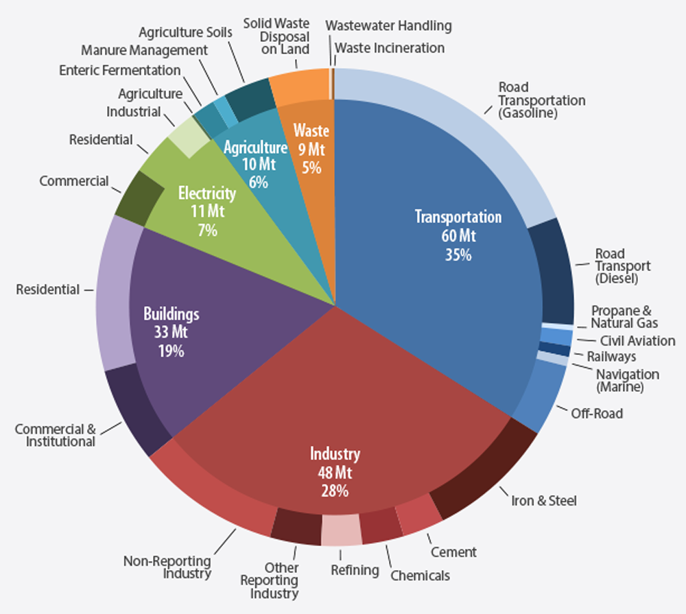 Climate change strategy ontario this graph shows a sector by sector breakdown of ontarios ghg emissions the pie geenschuldenfo Images