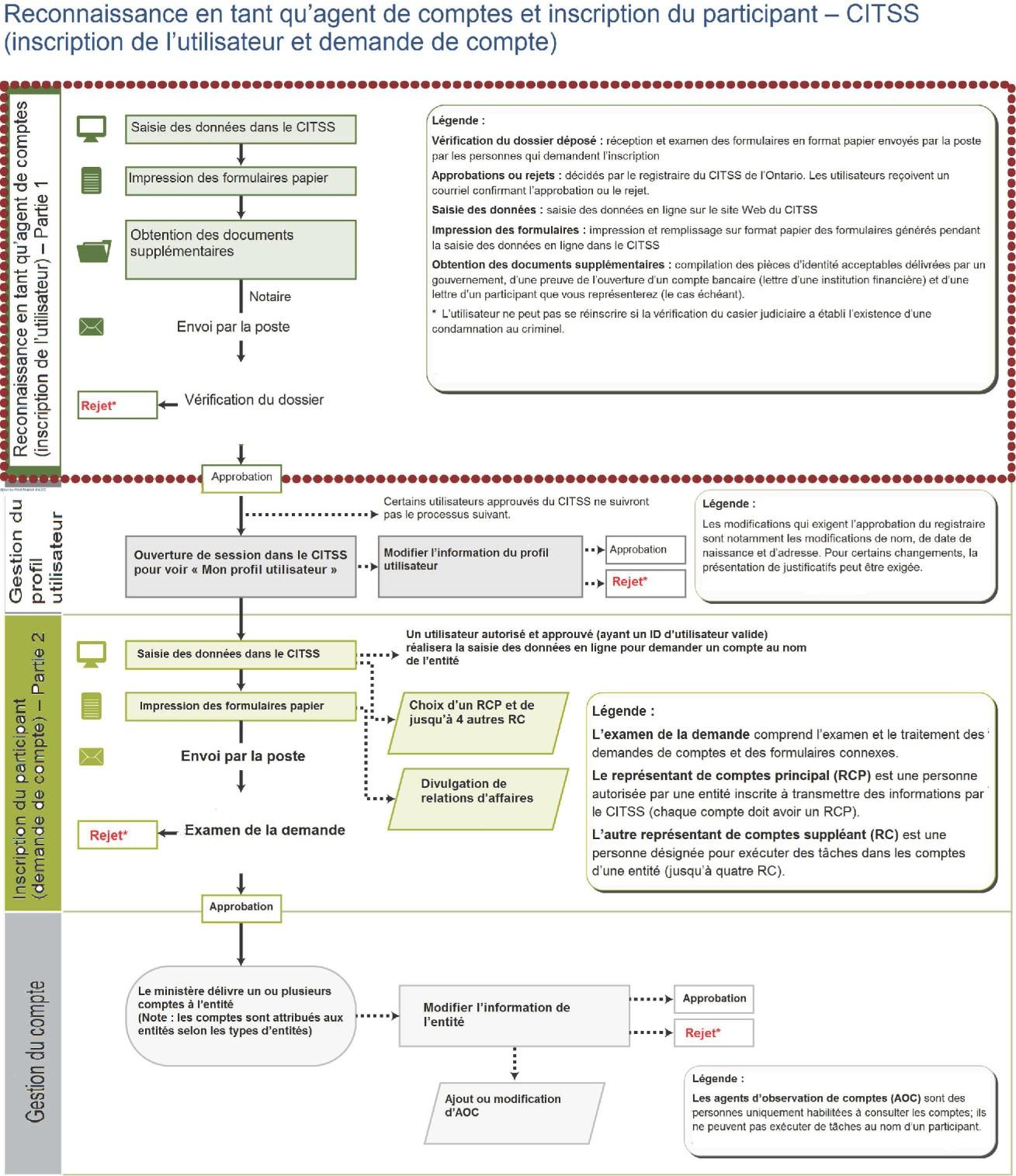 Inscription Au Systeme De Suivi Des Droits D Emission Du Programme