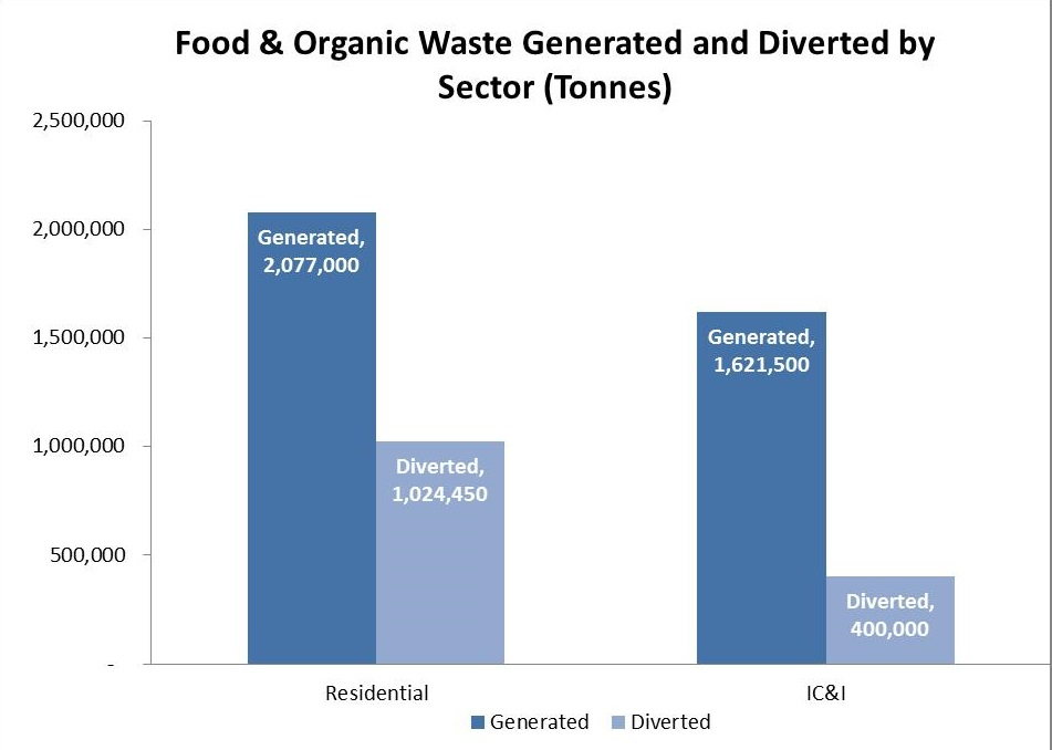 Food and Organic Waste Framework | Ontario ca