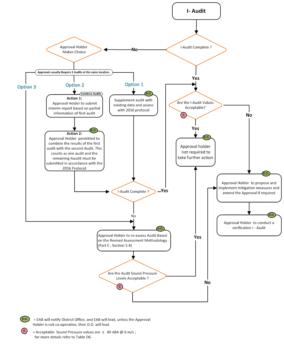 Compliance protocol for wind turbine noise ontario download printer friendly flowchart png nvjuhfo Image collections