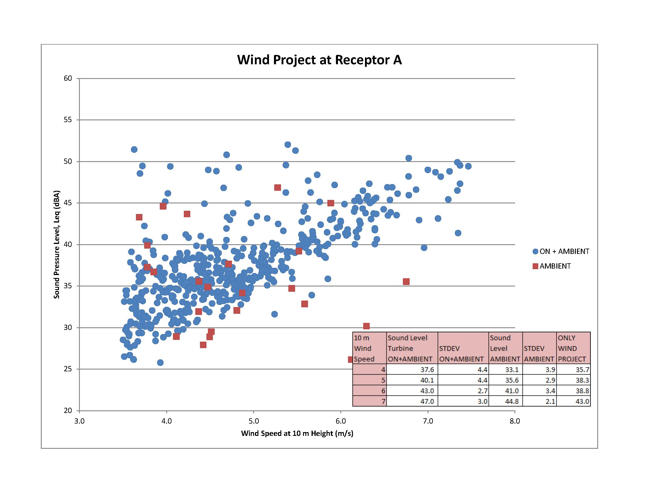 Compliance Protocol For Wind Turbine Noise Rain Sound Effects Generator Circuit Please Contact Eaasibgen A Description Of This Figure