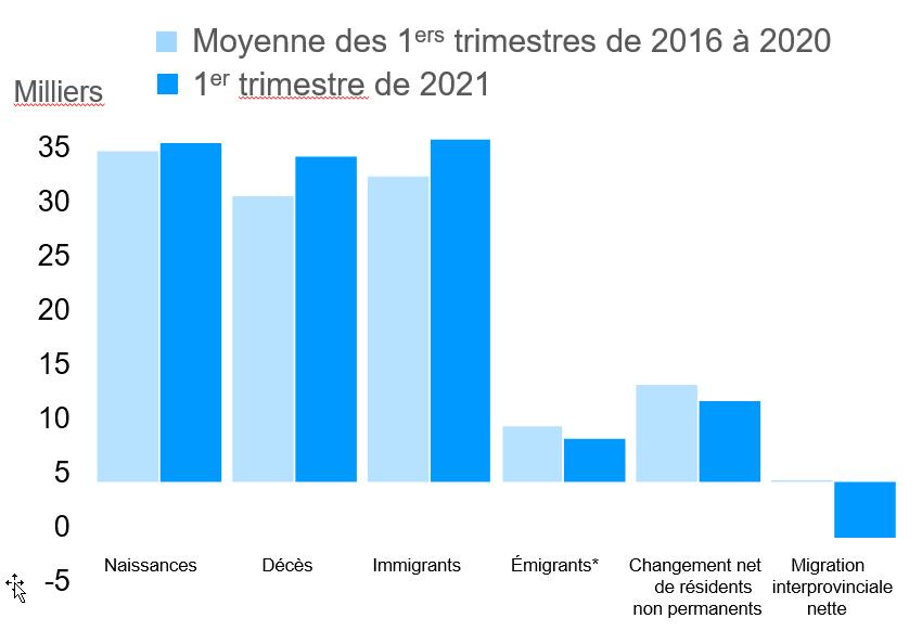 Composantes du changement démographique : 1er trimestre de 2021 et moyenne de (2016-2020)