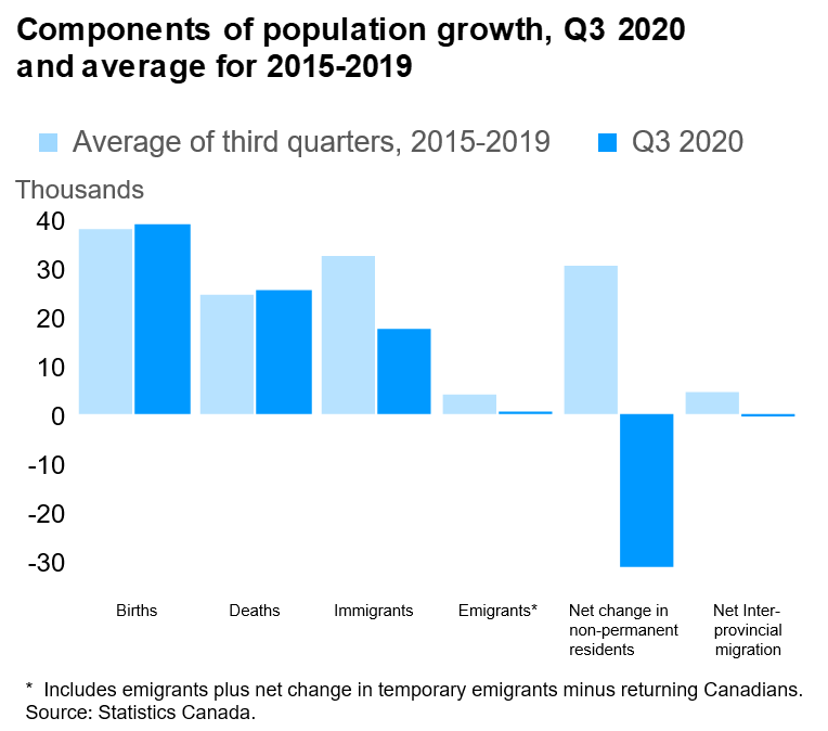 components of population growth, Q32020 and average for (2015-2019)