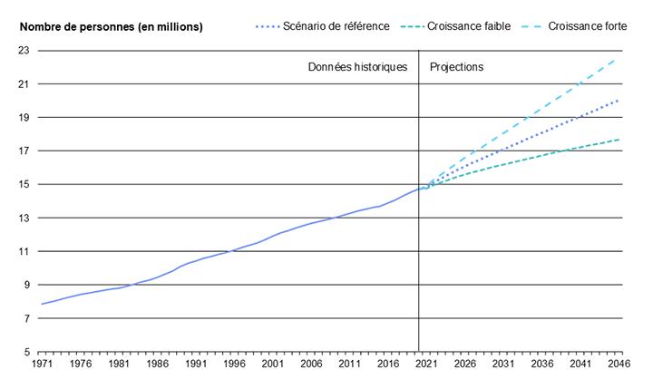 Diagramme 1 : Population de l'Ontario de 1971 à 2046