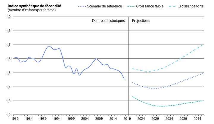 Diagramme 13 : Indice synthétique de fécondité en Ontario, de 1979 à 2046