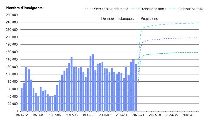 Diagramme 16 : Immigration en Ontario de 1971 à 2046
