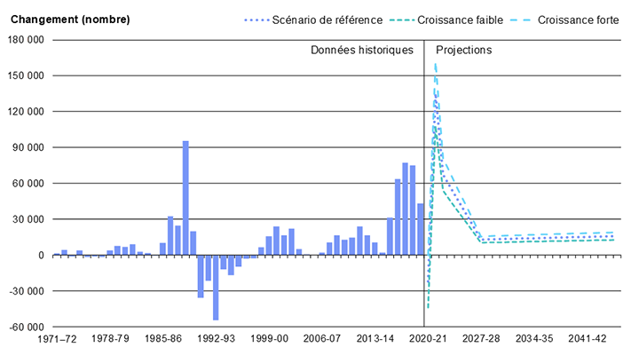 Diagramme 18 : Changement annuel du nombre de résidents non permanents en Ontario de 1971 à 2046