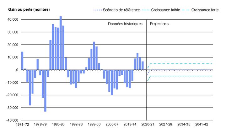 Diagramme 19 : Migration interprovinciale nette en Ontario de 1971 à 2046