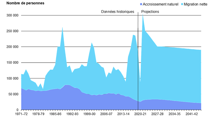 Diagramme 3 : Contribution de l'accroissement naturel et de la migration nette à la croissance démographique de l'Ontario de 1971 à 2046