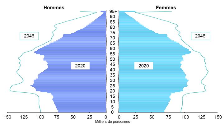 Diagramme 4 : Pyramide des âges de la population de l'Ontario en 2020 et 2046