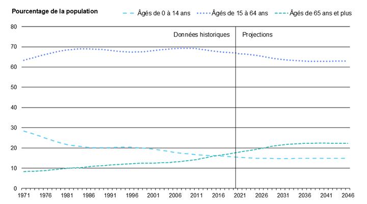 Diagramme 5 : Évolution de la proportion des groupes de 0 à 14 ans, de 15 à 64 ans et de 65 ans et plus, de 1971 à 2046