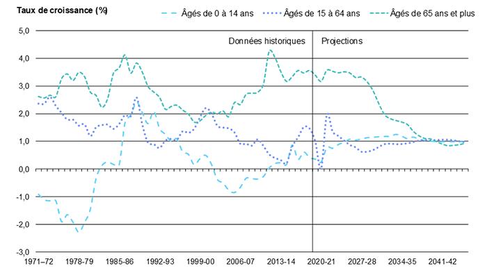 Diagramme 6 : Rythme de croissance des groupes d'âge de 0 à 14 ans, de 15 à 64 ans et de 65 ans et plus en Ontario, de 1971 à 2046