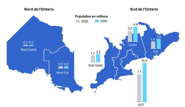 Diagramme 8 : Population des régions de l'Ontario en 2020 et 2046
