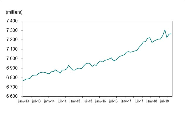 Le graphique 1montre que l'emploi en Ontario a augmenté pour passer de 6771700postes en janvier2013 à 7263 500 postes en octobre 2018. Télécharger les données dessous.