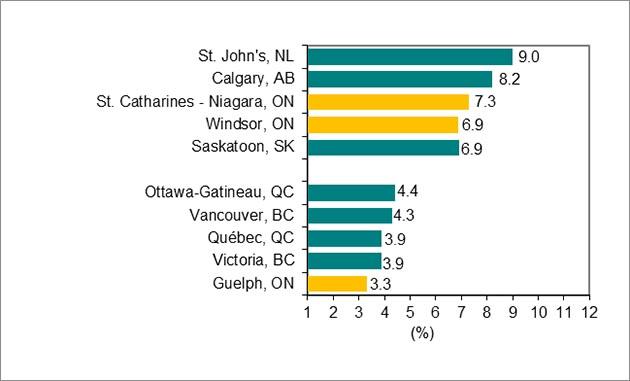 Bar graph, image 3. Download data below.