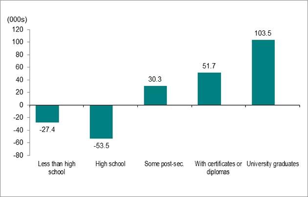 Bar graph for chart 4.  Download data below.