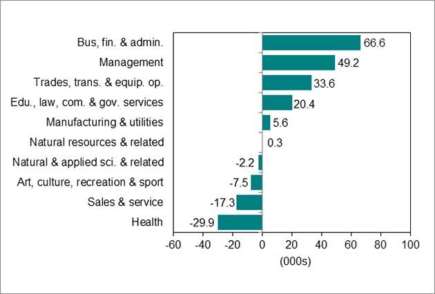 Bar graph for chart  5. Download data below.