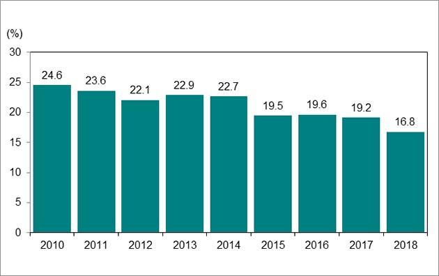 Bar graph, image six. Download data below.