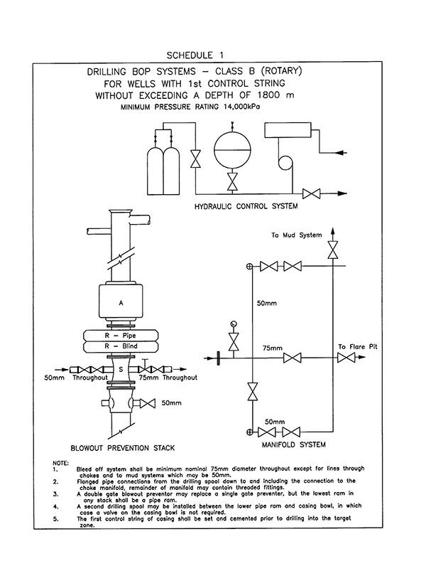 diagram of blowout preventer wiring block diagram Blowout Preventer Components Of schedules 1 and 2 drilling and well servicing blowout preventer deepwater horizon blowout preventer diagram of blowout preventer