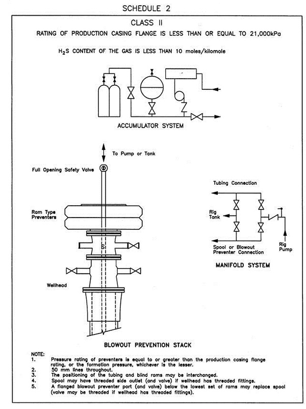 a diagram showing class ii drilling blowout prevention systems used when a  rating of production casing