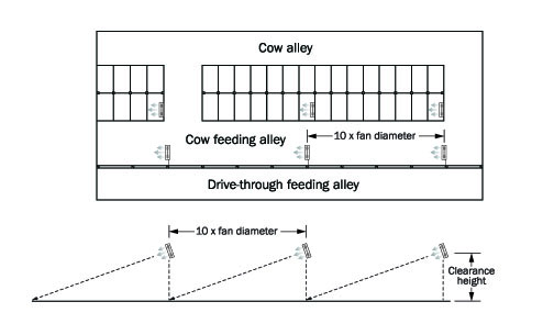 Diagram of a dairy barn layout with cow alley at the top, cow feeding alley in the middle below a double row of stalls and a drive through feeding alley at the bottom. The placement of fans is shown on the diagram.